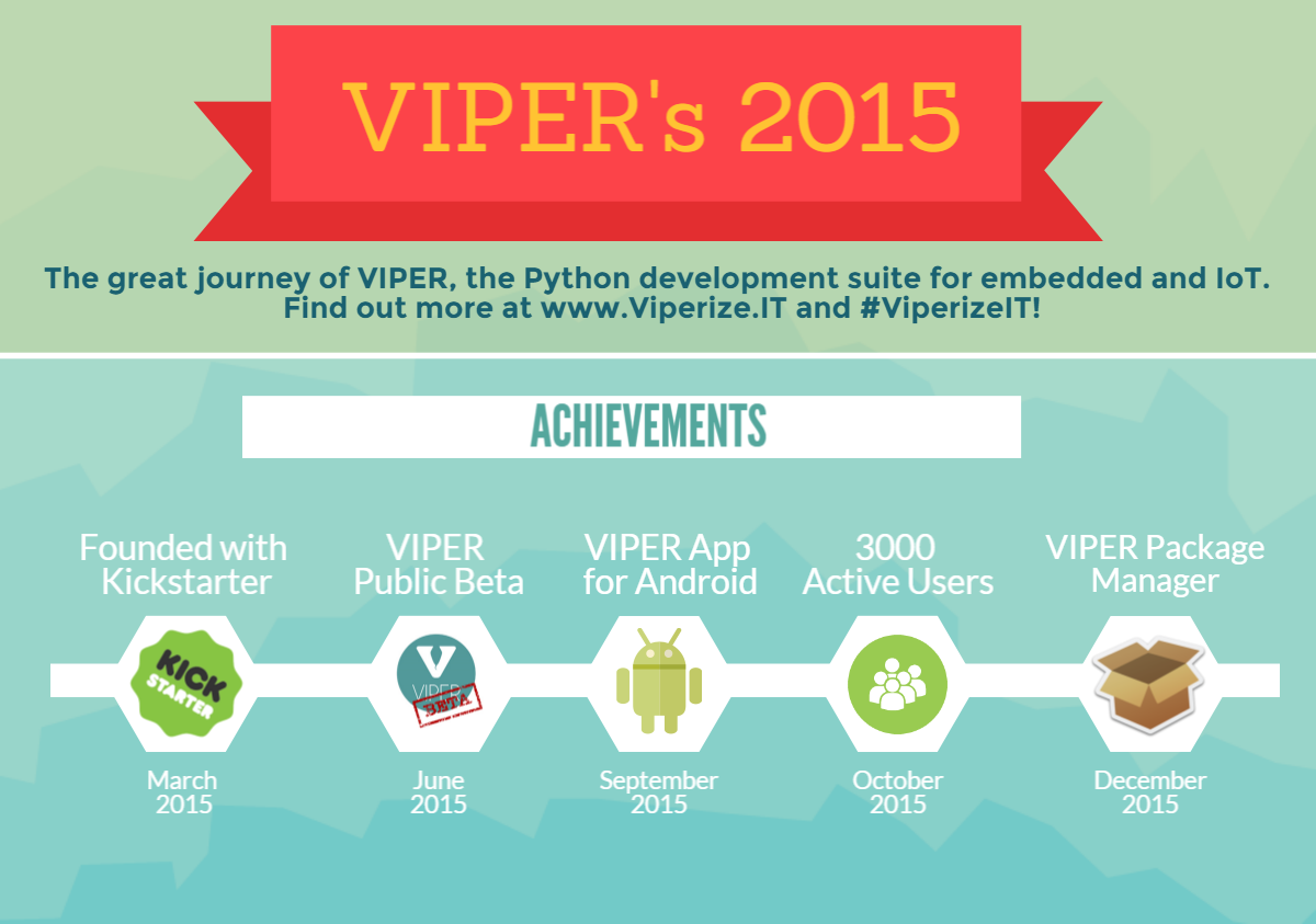 The 2015 of Viper: an amazing journey to share with all of you!