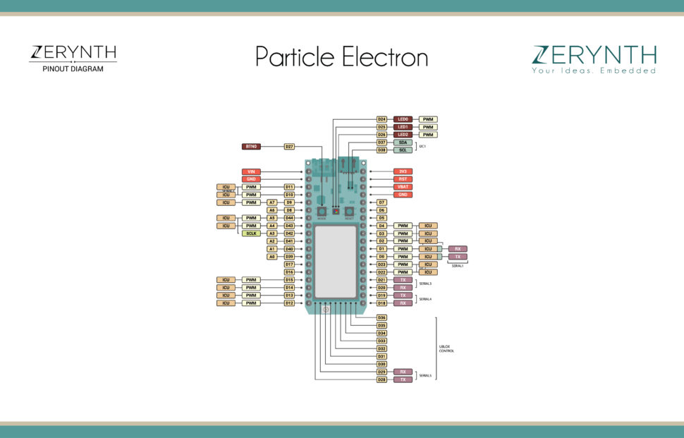 Particle Electron pinout and Zerynth features