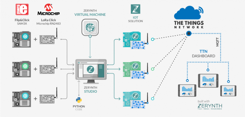Getting started with LoRaWAN and Python using Zerynth and The Things Network