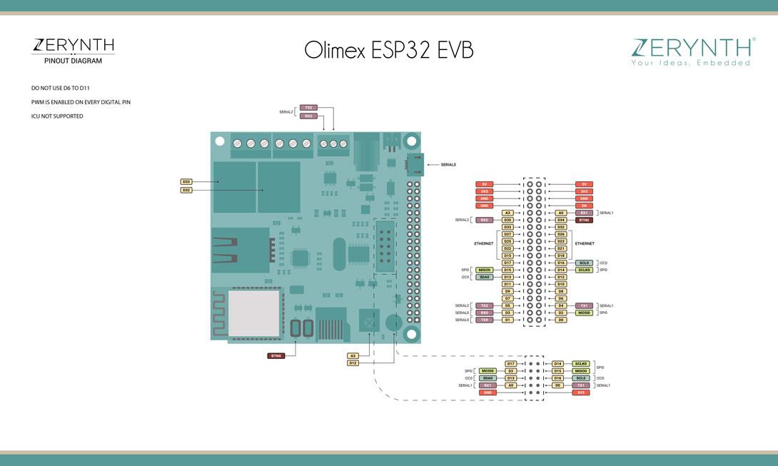 Python on ESP32 - Getting Started