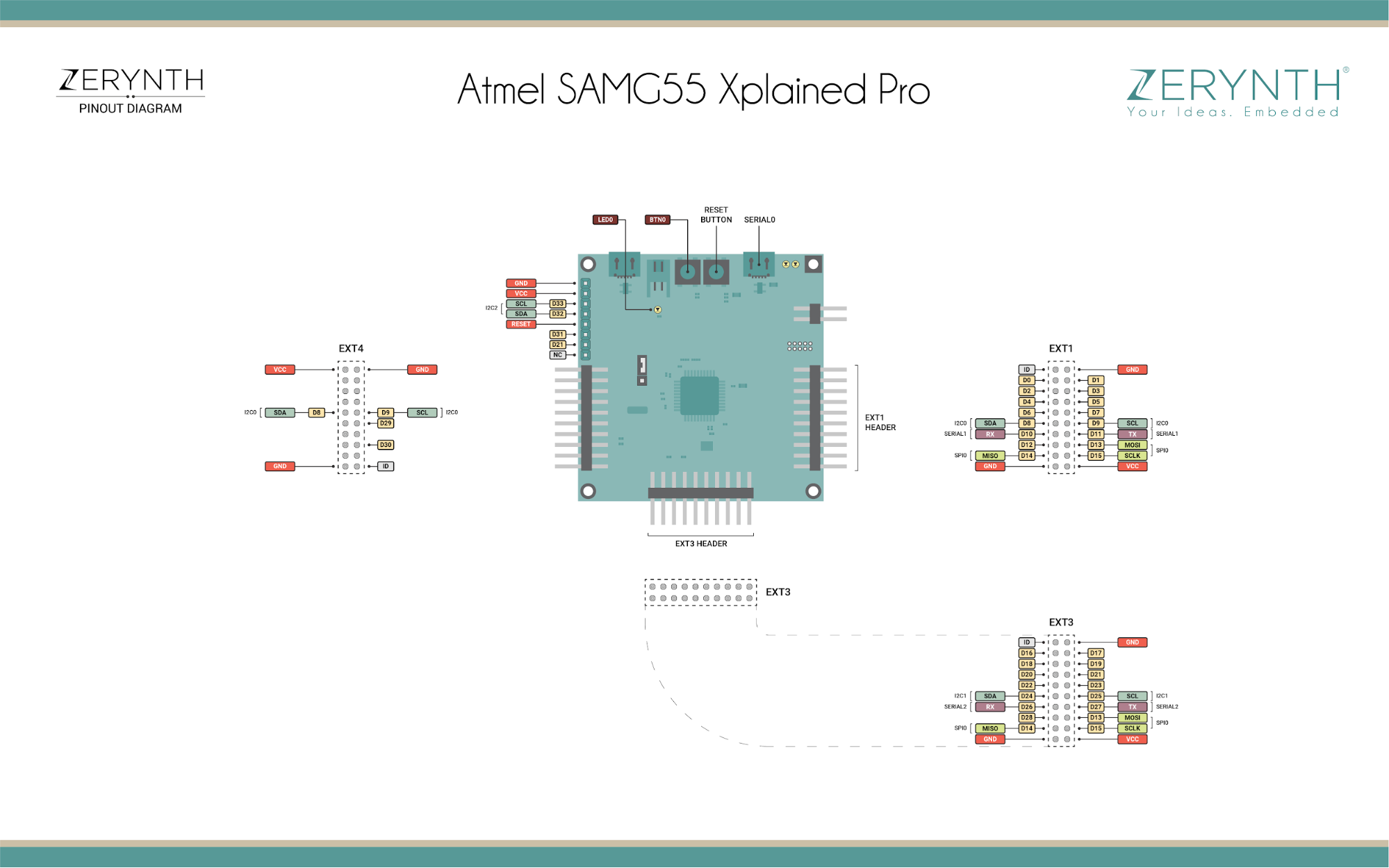 Programming Microchip's SAMG55 Xplained Pro in Python with