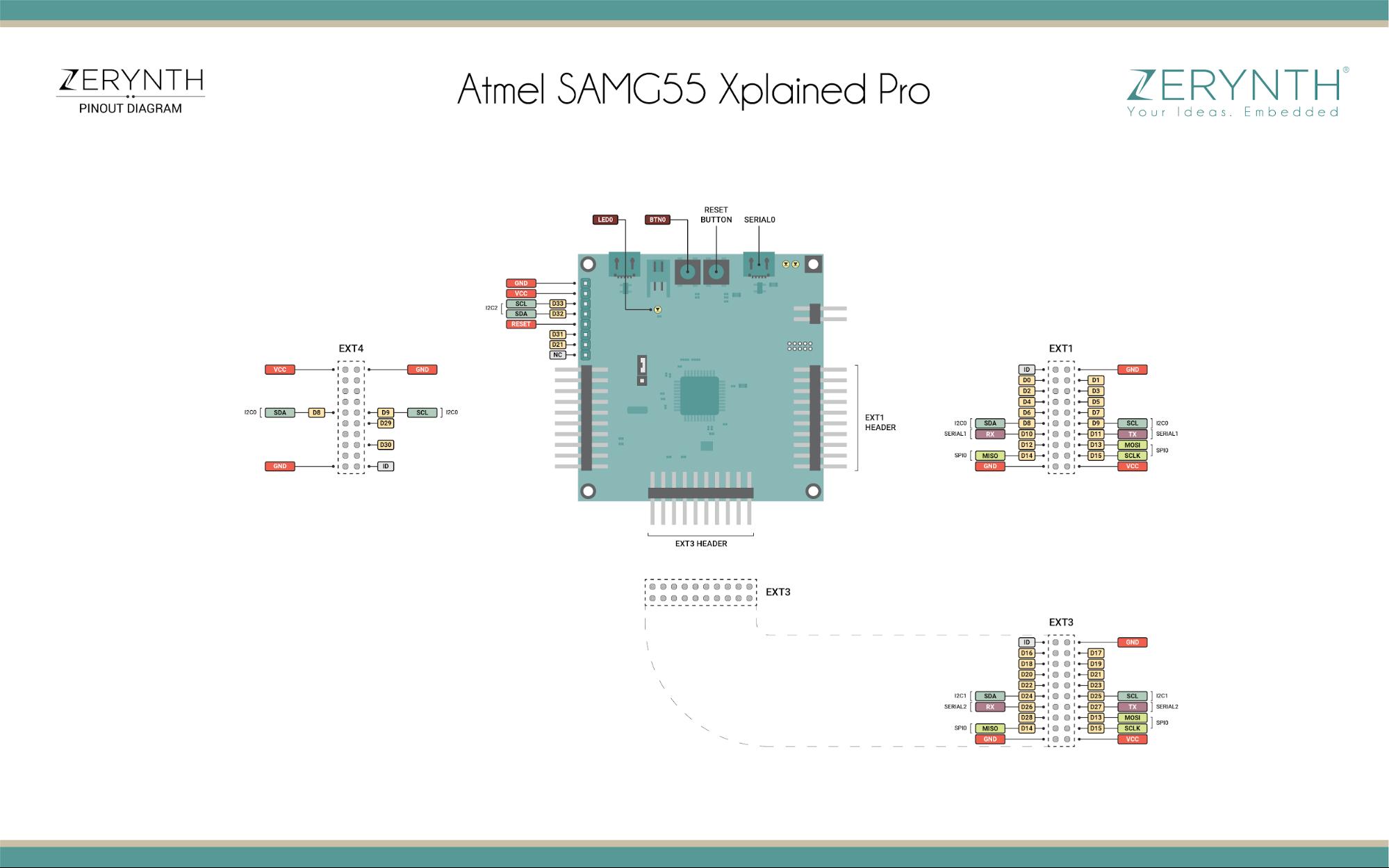 Pin mapping SAMG55