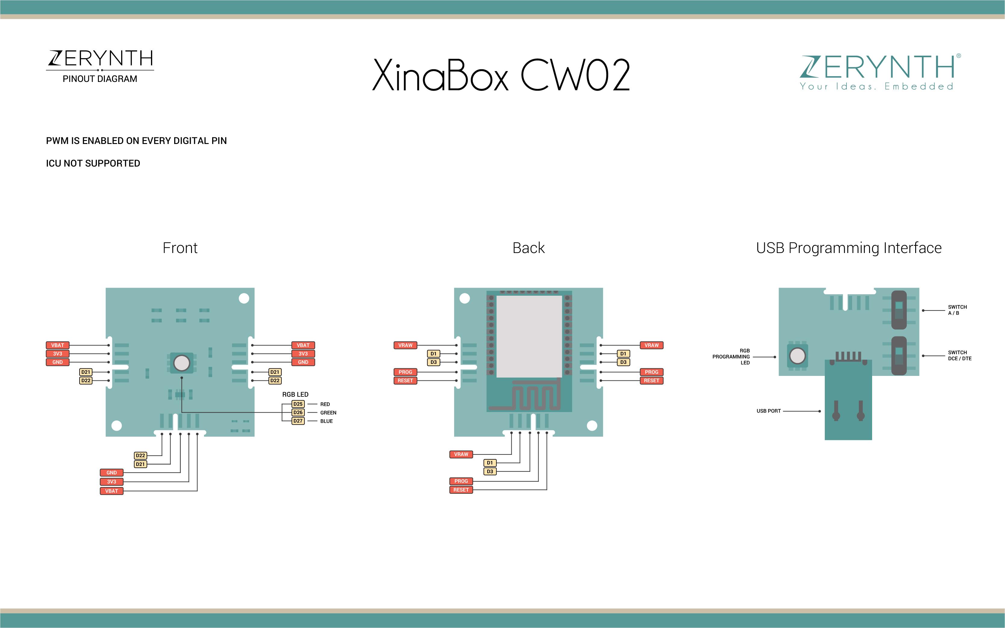 XinaBox CW02 pinout