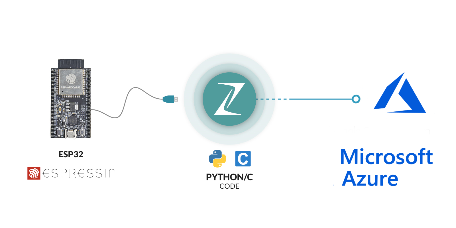 Connecting IoT devices to Microsoft Azure with Zerynth