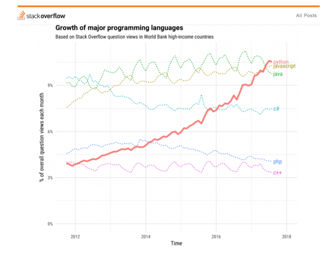 Growth of programming languages - Python