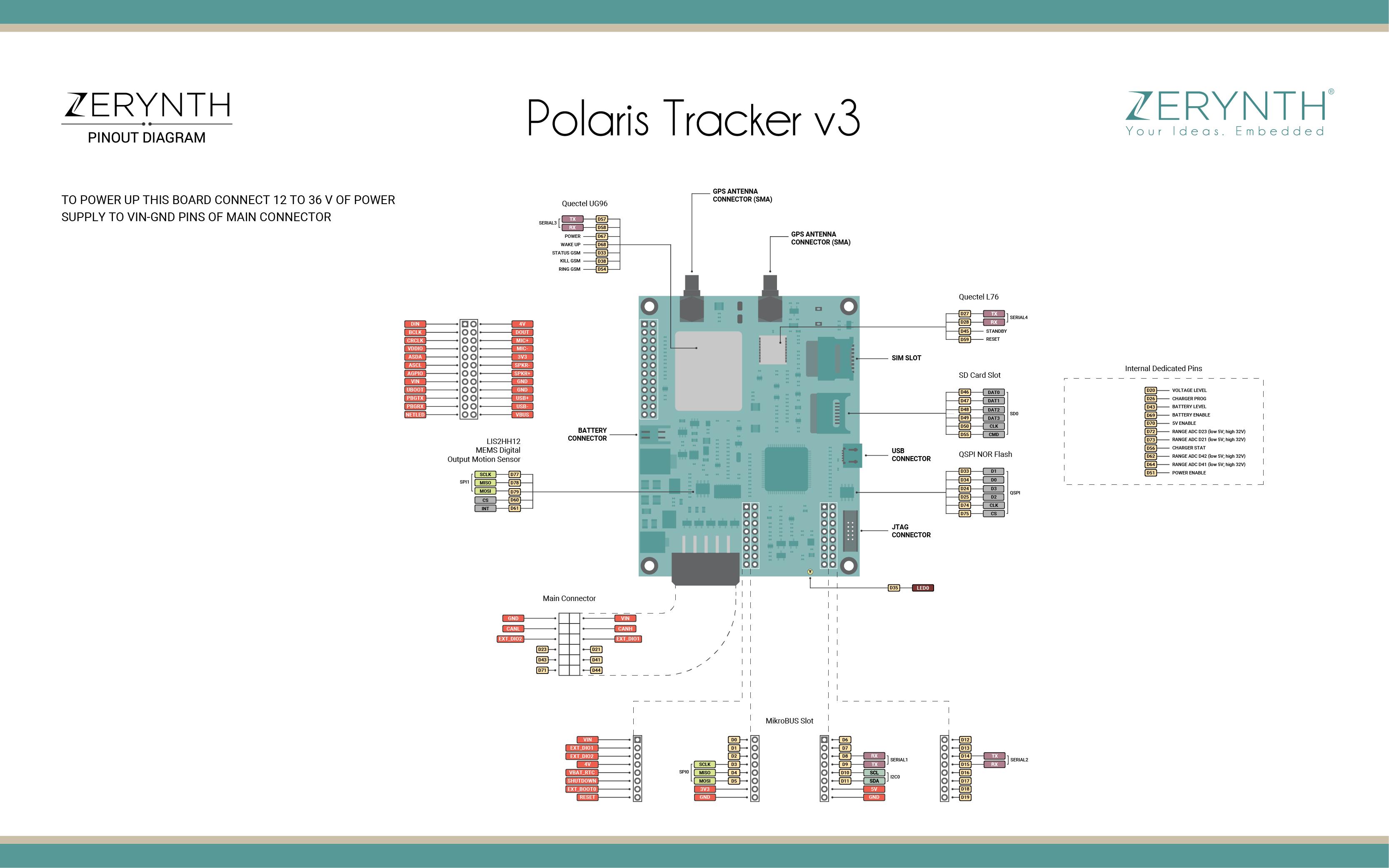 Polaris tracker image
