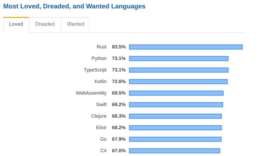 Python programming language 2019