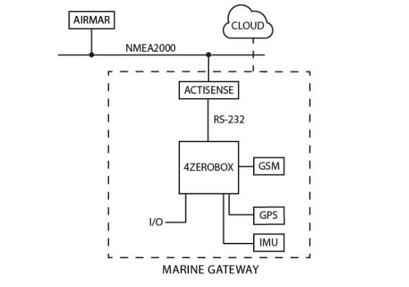 weather station hardware