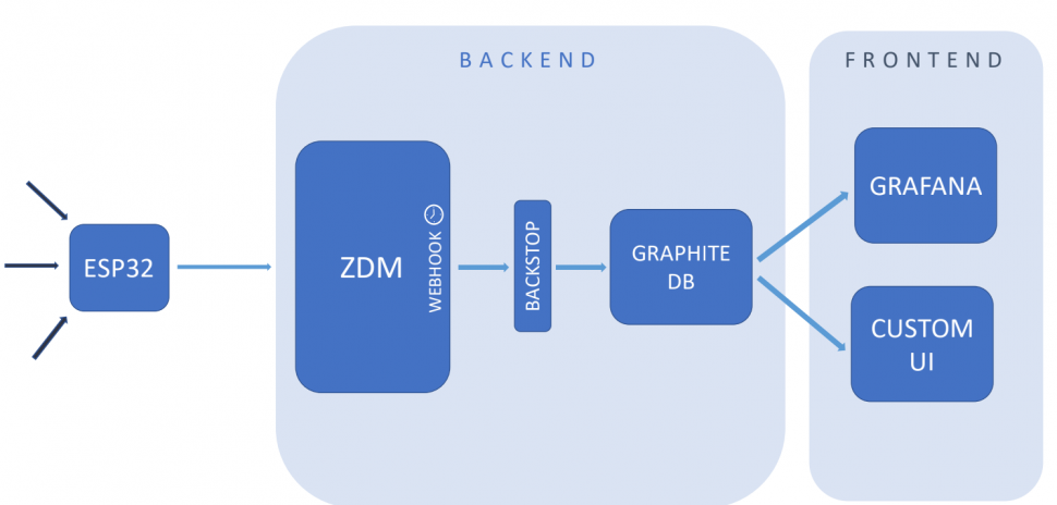 crowd app zerynth esp32 custom UI