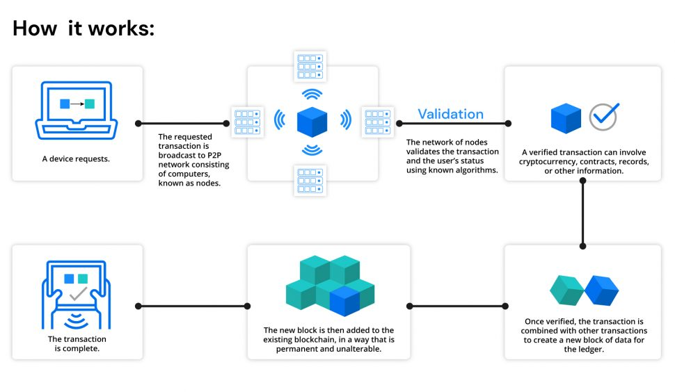 Blockchain IoT Zerynth